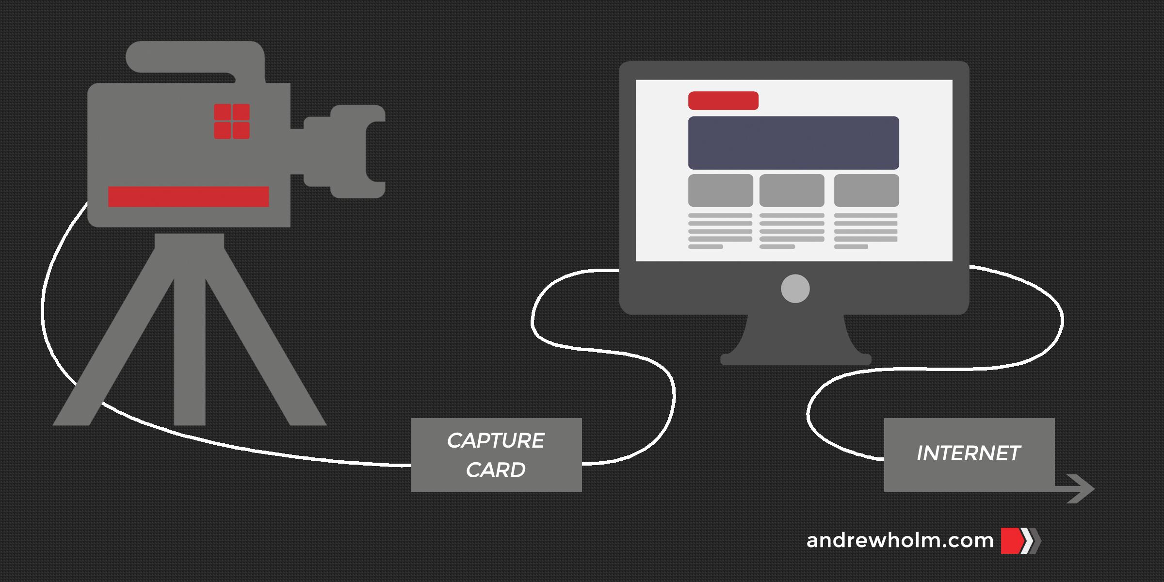 Launch A Live Stream-graphic